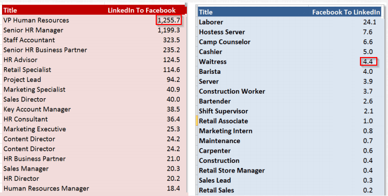 2013-09-16 18_21_47-Blitzmetrics » Blog Archive » LinkedIn Newsfeed Ads vs Facebook Newsfeed Ads– we